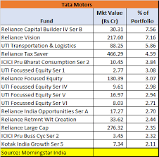 Reliance Tax Saver Fund Growth Chart Tata Motors Stock Crash Over 200 Mutual Fund Schemes Own
