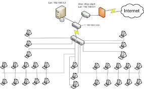 Реферат Разработка проекта компьютерной сети для офиса компании  Разработка проекта компьютерной сети для офиса компании amp quot Спичка amp