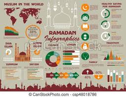 Religion Information Chart Muslim Religion And Ramadan Infographics Design