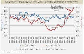 True Money Supply Chart Money Supply Conundrum So Much Money So Little Inflation