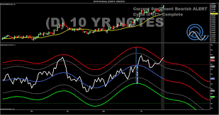 10 Yr T Note Chart 10 Year T Notes Extremely Overbought