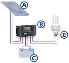 home solar system design. enerjisi, solar enerji, güneş paneli, panel, pili home system design