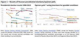 Presidental Election Results Results Of Russian Presidential Elections Opinion Polls European