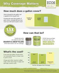 a lower cost per gallon of paint does not necessarily mean a lower cost for painting a room