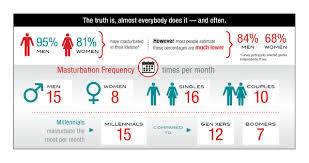 In male masturbation participate survey