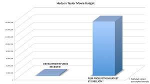 Ht Chart Ht Project Development Production Budget Chart Half Crown