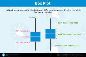 Six Sigma Probability Chart Box Plot Aka Box And Whisker Plot Goleansixsigma Com