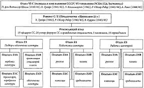 План Хайнца Грейфе Структура Цеппелина я русская бригада СС  Схема центрального аппарата реферата СД Цеппелин