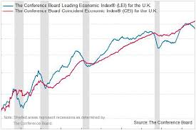 Conference Board Leading Indicators Chart Recession Signals From The Uk Leading Economic Index