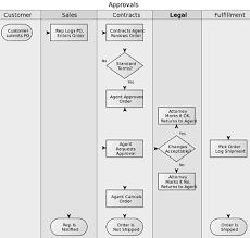 Chemistry Qualitative Analysis Flow Chart Qualitative Data Analysis With Flow Charts Study Com