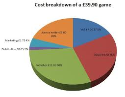 Pie Chart Games Anyone Have That Pie Chart Showing Where The Money From A