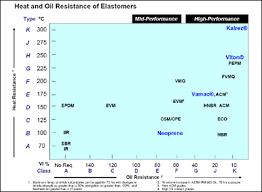 Autofocus Newsletter From Dupont Performance Elastomers