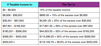 Federal Income Tax Deduction Chart 2019 Federal Income Tax