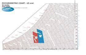 Psychrometric Chart Si Units Doc Psychrometric Chart Us And Si Units Sea Level