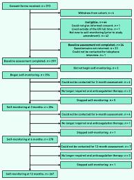 Flow Chart Of Recruitment Process Download Scientific Diagram
