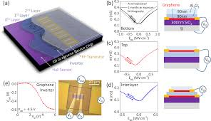 With Atomic Vertical Of And Oxide Encapsulation Layer Transistors By Device Graphene - Engineering Integration Iopscience Deposited Interface