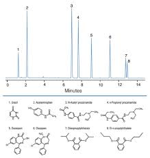 Hypersil Gold Hplc And Uhplc Columns Thermo Fisher