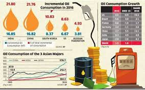 Engine Oil Consumption Chart Oil Oil Consumption Grows Fastest In India The Economic Times