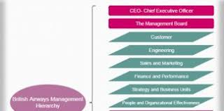 British Airways Organisational Chart British Airways Management Hierarchy Structure Archives