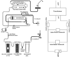Home Ro Water Systems Home Reverse Osmosis Water Filter Plumbing Diagrams Installing A