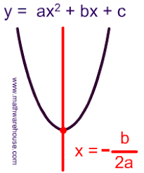 Vertex of A Parabola. Explained with pictures and illustrations. The ...
