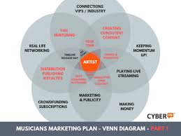 Music You Like Music I Like Venn Diagram Musicians Guide To Marketing Plans The Nuts Bolts Pt