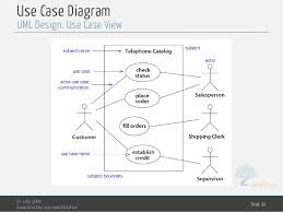 Ticket Vending Machine Use Case Diagram Simple Software Engineering Chp48 Design