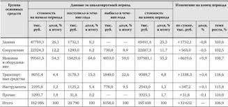 Анализ состава структуры динамики и состояния основных средств  Анализ состава структуры и динамики основных средств