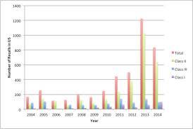 Drug Classification Chart Inspiration Drug Recall Wikipedia