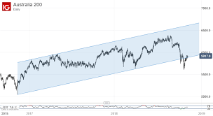 Asx 200 Technical Analysis Long Term Chart Uptrend In Trouble