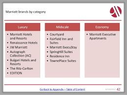 Marriott Team Presentation_for_linked_in