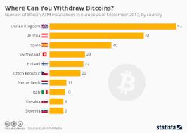 Chart Follies With Tulips Bitcoins Statista