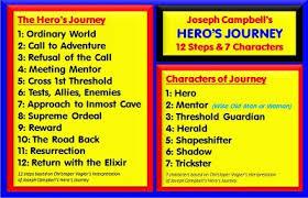 Hero's Journey - Storytelling Resume - All Schools