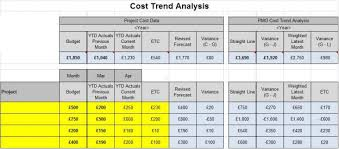 Cost Analysis Example Simple Pmo Cost Trend Analysis Tool Project Cost Trend