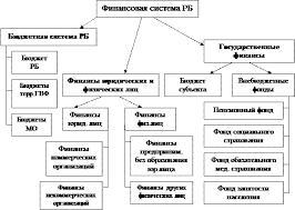 Реферат Финансово бюджетная система Республики Башкортостан Рисунок 1 Финансовая система Республики Башкортостан