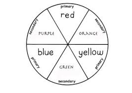 Between the equidistant primary color spokes on the color wheel are secondary colors: Simple Colour Wheel Template By Aliya Ozgur Teachers Pay Teachers