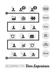 47 best Service Design / UX images on Pinterest | Service design ...