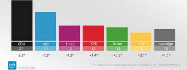 Wie sehen prognosen und hochrechnungen aus? Sachsen Anhalt Trend Zur Landtagswahl Cdu Afd Und Linke Verlieren Grune Spd Und Fdp Legen Zu Mdr De