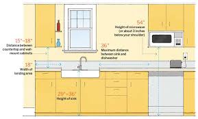 dimension guide for ideal space planning spanjer homes intended kitchen countertop widths idea 49