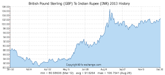 Rupee Chart British Pound Sterling Gbp To Indian Rupee Inr History