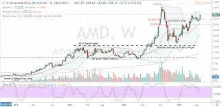 Amd Stock Price Chart Semiconductor Pairs Trade Amd Stock And Intc Stock