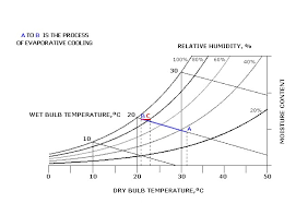 Evaporative Cooler Air Temperature Relative Humidity Chart Psy Chart Evap Cooling