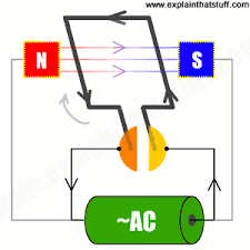animation showing how a universal motor works with an ac supply