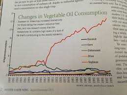 Soybean Oil Chart How Soybean Oil Consumption Ballooned By 1000x In 100 Years