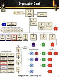 Amc Organization Chart Fillable Online The United States Army Fort Leonard Wood