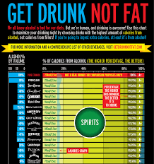Get Drunk Not Fat Chart Get Drunk Not Fat I Tweeted This A While Back Twitter Com