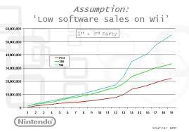 Wii Video Game Sales Wiki Fandom