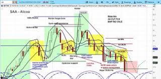 Alcoa Die Chart Alcoa Archives See It Market