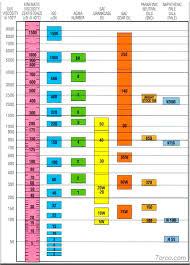 Motor Oil Viscosity Chart Oil Viscosity Comparison Chart Bedowntowndaytona Com