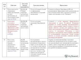 Презентация на тему О действиях и подготовке документов в  21 п п
